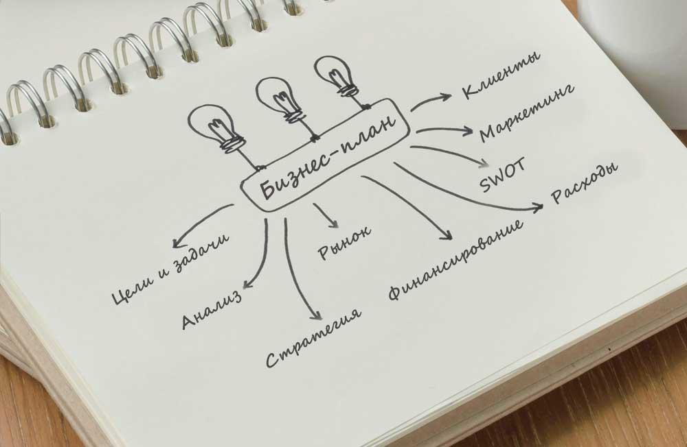 Структура бизнес планирования