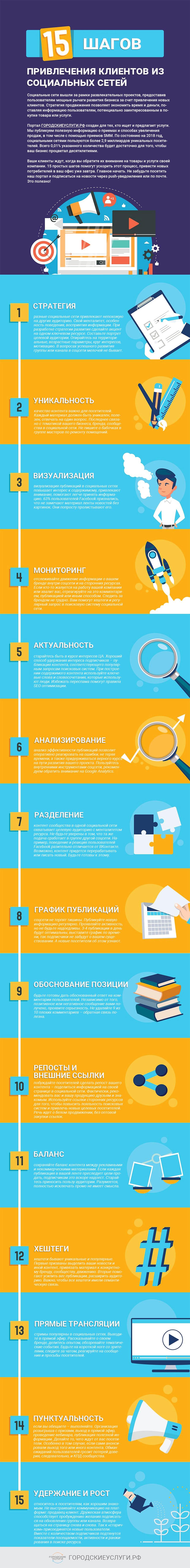 инфографик привлечение клиентов из соцсетей